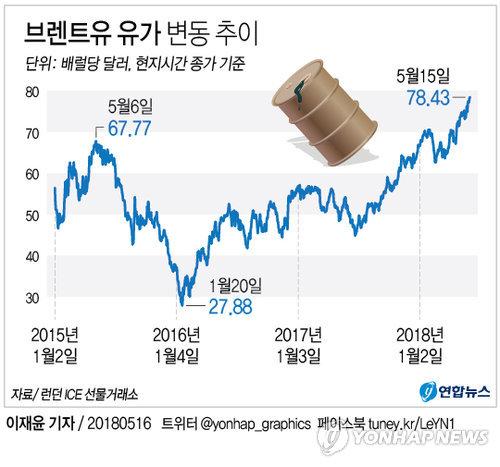 [그래픽] 브렌트유, 80달러 돌파 초읽기