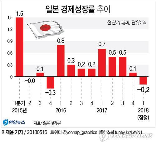 [그래픽] 일본 경제 성장세 2년만에 '주춤', 1분기 성장률 -0.2%