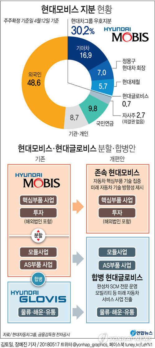 [그래픽] 현대차 운명 가를 '국민연금 의결권' 민간 전문가들이 결정