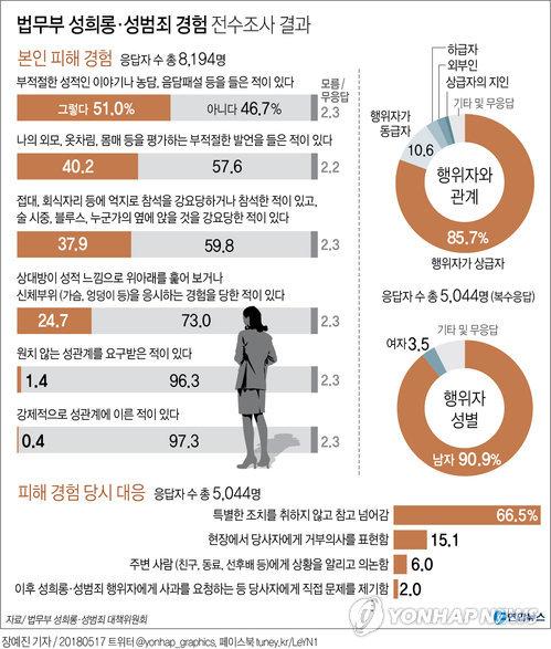 """[그래픽] 법무·검찰 여직원 62% """"성희롱 피해 경험"""""""