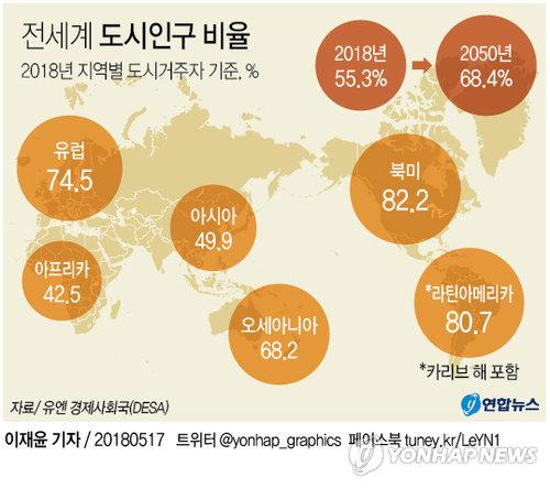 [그래픽] '지구촌 도시화 가속' 30년 후엔 10명 중 3명만 시골사람