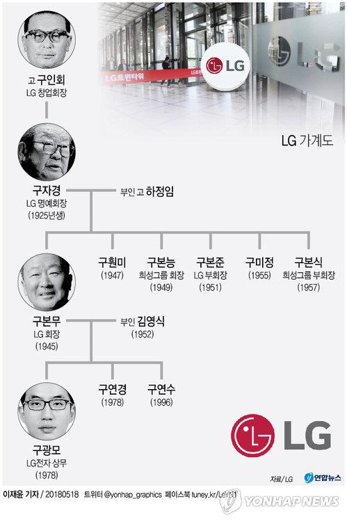 [그래픽] LG그룹 가계도