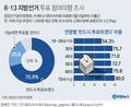"""[그래픽] 유권자 70.9% """"지방선거 반드시 투표하겠다"""""""