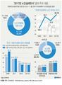 [그래픽] '2017년 노인실태조사' 결과 주요 내용