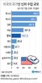 """[그래픽] """"미 수입차 관세 올리면 멕시코 최대 타격…한국은 5번째"""""""