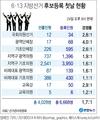 [그래픽] 지방선거 후보등록 첫날 6천668명…1.7대 1