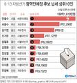 [그래픽] 6·13 지방선거 광역단체장 후보 납세 상위10인