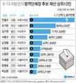 [그래픽] 6·13 지방선거 광역단체장 후보 재산 상위10인