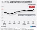 주유소 휘발유 평균가 1천600원 육박…3년5개월만에 최고