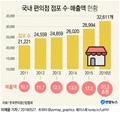 [편의점 30년] 1인·맞벌이 가구 증가에 5년만에 매출 2배로…점포 4..