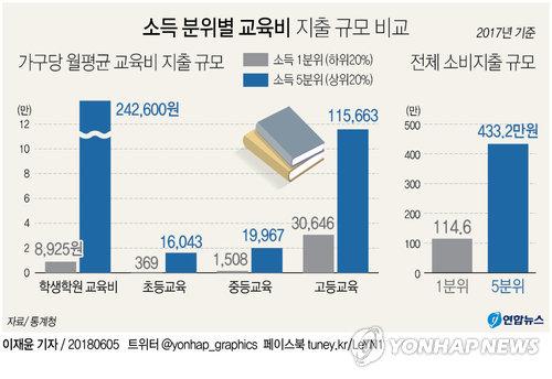 [그래픽] 고소득가구 학원비, 빈곤층의 27배