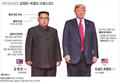 북미정상회담 김정은-트럼프 드레스코드