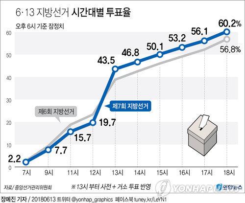 [그래픽] 6·13 지방선거 투표율 잠정치 60.2%