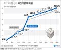 6·13 지방선거 투표율 잠정치 60.2%