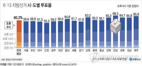 [그래픽] 6·13 지방선거 시·도별 투표율(오후 6시)