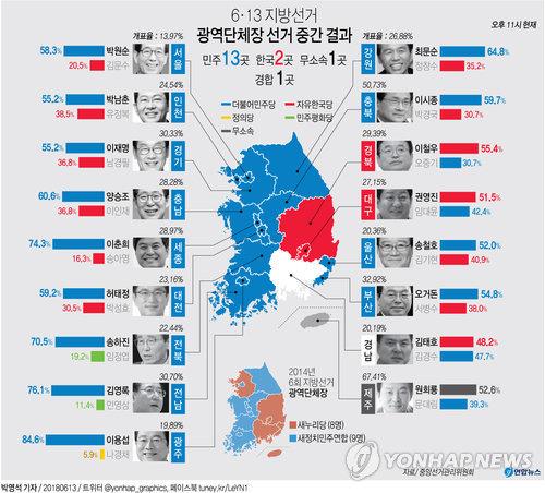[그래픽] 광역단체장 선거 중간 결과