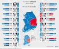 6·13 지방선거 교육감 중간 결과