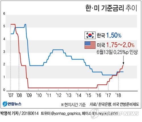[그래픽] 한·미 기준금리 추이