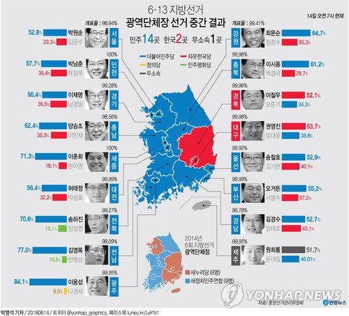 광역단체장 선거 14일 오전 7시 현재 결과.