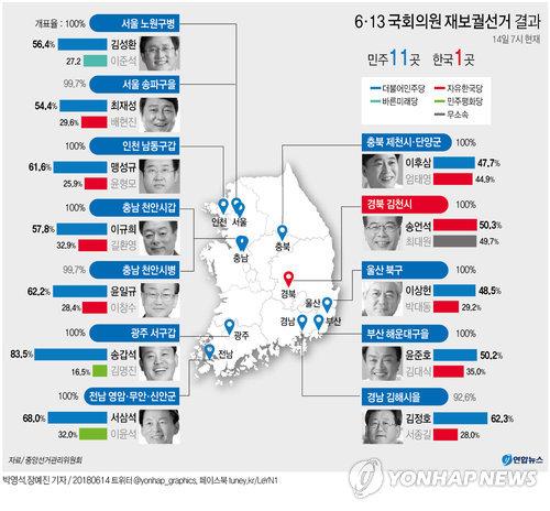 [그래픽] 6·13 국회의원 재보궐선거 결과