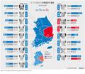 6·13 지방선거 교육감선거 결과