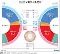 민주, 119석→130석… 1당 지배력 '강화'