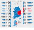 6·13 지방선거 교육감선거 결과(종합)