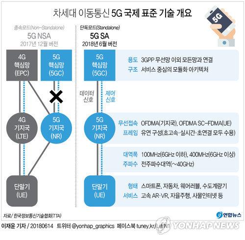 [그래픽] 5G 이동통신 국제표준 공표, 상용화 가속