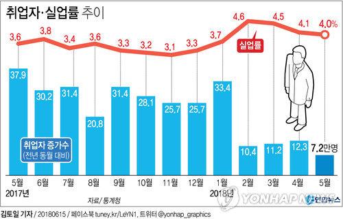[그래픽] 일자리 쇼크…취업자 7만명 증가 그쳐