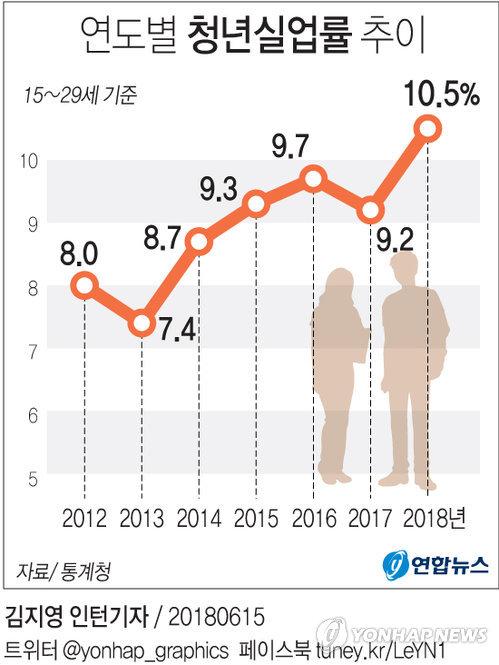 [그래픽] 지난달 청년실업률 10.5% 최고