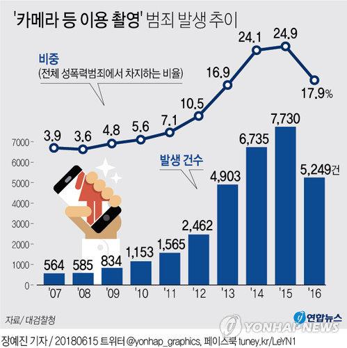 [그래픽] '몰카 범죄' 얼마나 발생하나