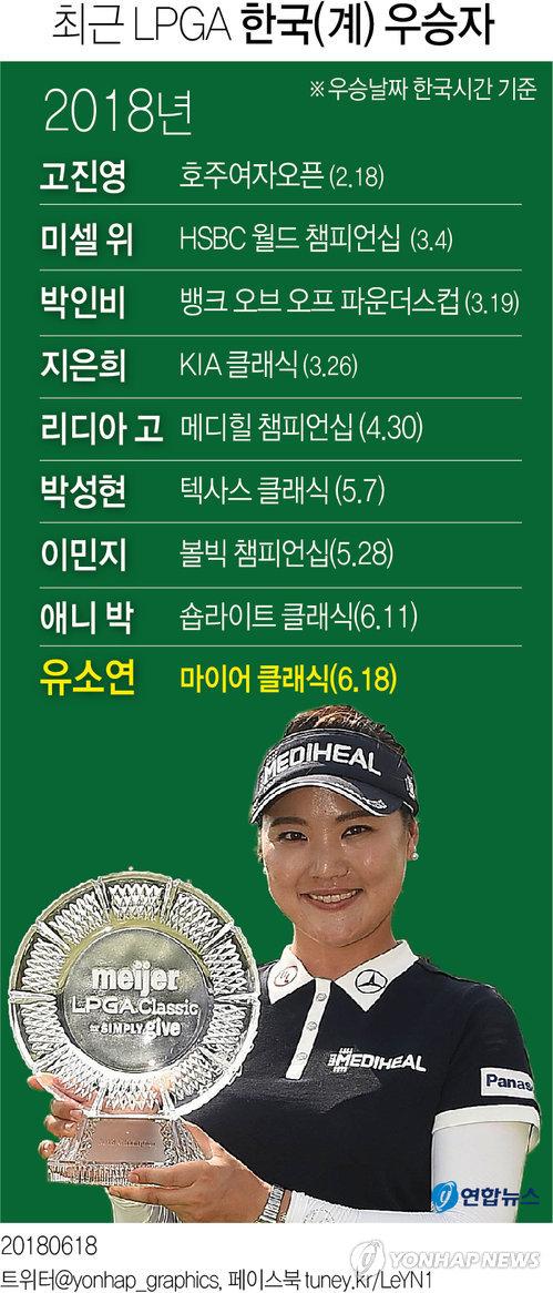 [그래픽] 유소연, LPGA 투어 마이어클래식 우승