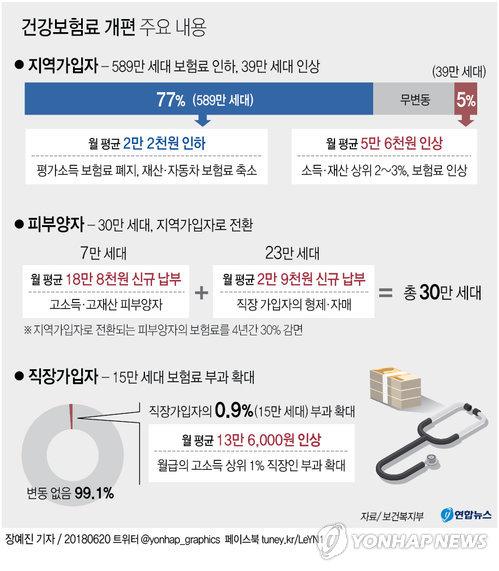 [그래픽] 7월부터 저소득 589만세대 건보료 평균 21% 내려간다