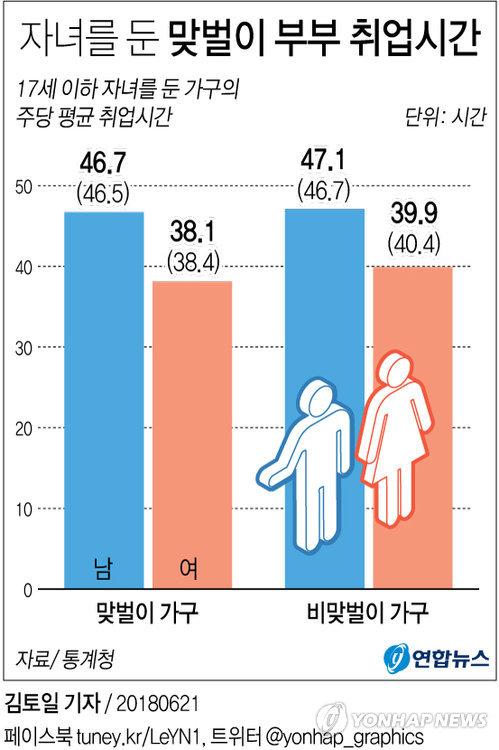 [그래픽] 어린애 있는 맞벌이 가구 주 평균 취업시간