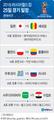 [그래픽] 2018러시아월드컵 25일 경기 일정