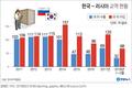 [그래픽] 한국-러시아 교역 현황