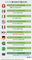 한국 역대 월드컵 본선 진출 및 성적