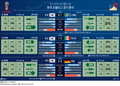 러시아월드컵 한국 조별리그 3경기 분석