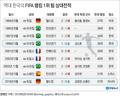 한국, 세계 1위 상대로 1999년 브라질 이후 19년 만에 승리
