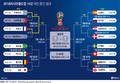 프랑스·우루과이 8강서 격돌, 16강 대진 중간 결과