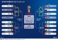 러시아·크로아티아 8강서 격돌, 16강 대진 중간 결과