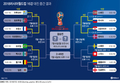브라질·벨기에 8강서 격돌, 16강 대진 중간 결과
