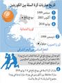 تاريخ مباريات كرة السلة بين الكوريتين