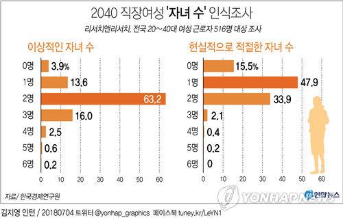"""[그래픽] 2040 직장여성 """"자녀 수, 2명이 이상적"""""""