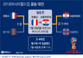 2018러시아월드컵 결승 대진