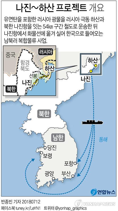 [그래픽] '나진-하산 프로젝트' 재추진되나