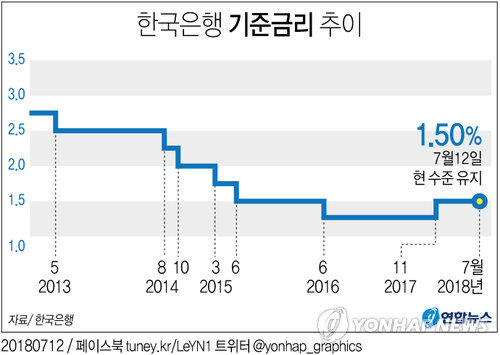 [그래픽] 한은 기준금리 연 1.50%로 또 동결