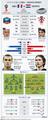 크로아티아-프랑스, 결승서 20년 만의 '리턴매치'