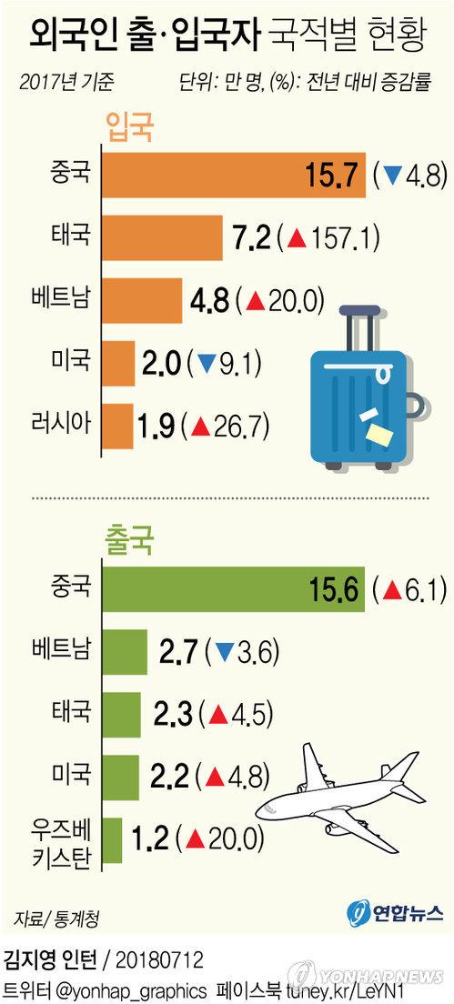 [그래픽] 태국인 중국 제치고 순유입 첫 1위