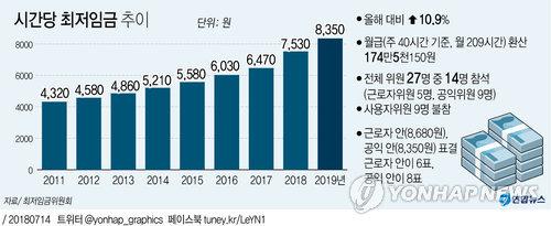 [그래픽] 내년 최저임금 8천350원, 10.9%↑